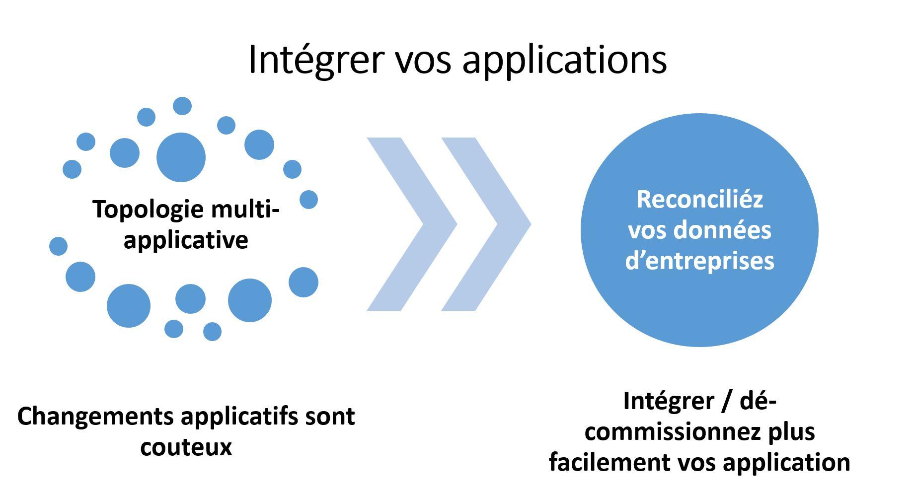 Intégration de données